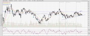 Sgx Stock Chart Singapore Stock Market Singapore Exchange Sgx Chart With
