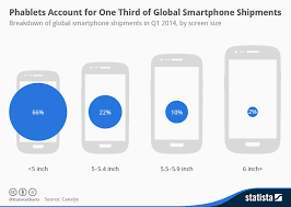 Chart Phablets Account For One Third Of Global Smartphone