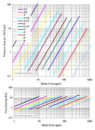 Flow Of Water Through Pipe Chart Steel Pipes Schedule 80 Friction Loss And Velocity Diagrams