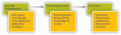 principles of management and organizational behavior flatworld job characteristics model