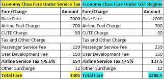 Impact Of Gst On Air Fares