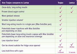 Non Insulin Diabetes Medication Chart Diabetes Treatment Options Lantus Insulin Glargine