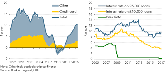 Recent Trends In Consumer Credit Office For Budget