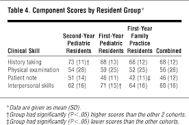 A Pediatric Clinical Skills Assessment Using Children As