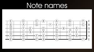 Guitar Note Names Left Handed Learn The Notes Names On A Guitar In 4 Easy Steps