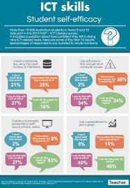 infographic ict skills and student self efficacy online infographic ict skills and student self efficacy