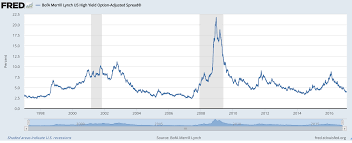 Getting Defensive In High Yield Seeking Alpha
