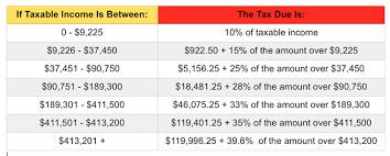 Irs Tax Refund Chart 2015 Irs Announces 2015 Tax Brackets Standard Deduction Amounts