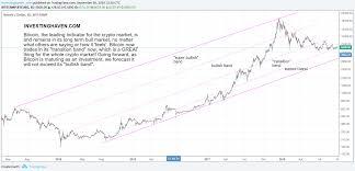 Diamond Value Chart 2019 53 Experienced Diamond Value Chart 2019