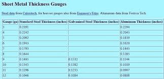 14 Gauge Aluminum Thickness Brostycaribe Com Co