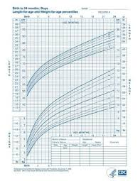 Who Growth Charts For Children Boys And Girls My Style