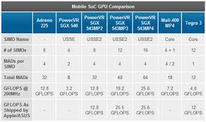 Iphone 5 Performance Benchmarks Detailed Its The Fastest
