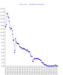 Hmny Stock Chart Helios And Matheson Analytics Inc Hmny Stock Performance