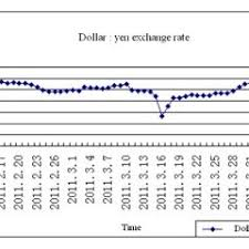 Chart Of Middle Rate Of Dollar Yen Exchange Rate Around
