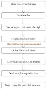 Work Flowchart Of Merchandising Garment Manufacturing