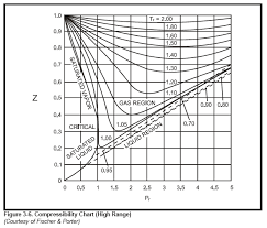 compressibility of gases. compressibility chart (high range) of gases