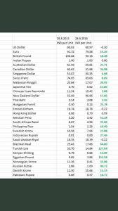 Rupee To Pound Chart