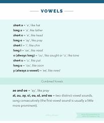 A Quick Latin Pronunciation Guide For Church Choirs Ashley