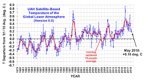 global area averaged lower tropospheric temperature anomalies departures from 30 year calendar monthly means 1981 2010 the 13 month centered average is