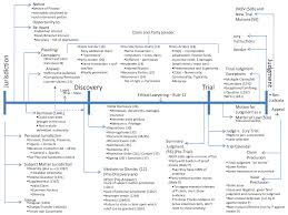 Civil Procedure Personal Jurisdiction Flow Chart Civil