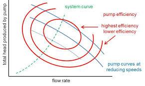 Boiler Efficiency Chart Energy Efficiency From Variable Flow
