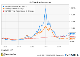Stock Performance Charts 3d Systems Stock In 7 Charts The Motley Fool