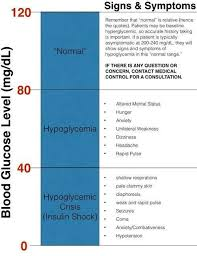 Low Blood Sugar Range Chart Veracious Low Blood Sugar Ranges Chart Valentines Day Cards