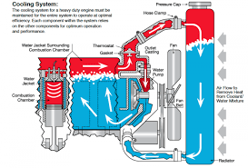 how to maintain your hd engine coolant system truck news cooling system prestone