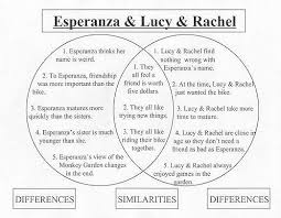 similarities and differences between characters in the house on esperanzaandlucyrachel rel jpg 32216 bytes