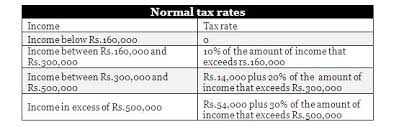 Tax Deduction Chart India Releases Income Tax Deduction Rates For 2009 2010