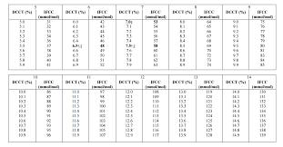 hba1c conversion chart hba1c blood test blood glucose levels blood test diabetes conversation