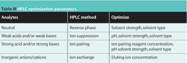 Hplc Method Development And Validation For Pharmaceutical