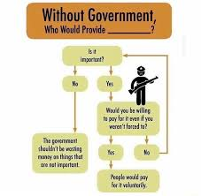 Government Flow Chart Small Government Flow Chart Unknown Steemit