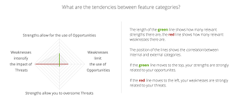 is a corporate job best for you screenshot from cayenneapps swot analysis for a corporate job