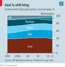 India Shows How Hard It Is To Move Beyond Fossil Fuels The