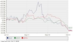 Appn Stock Chart Implied Fpx Analyst Target Price 82 Nasdaq Com