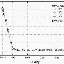 Judicious 410a Pressure Temp Chart R134a Pressure