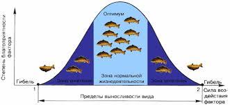 Тема Среда обитания Экологические факторы Биология Архив
