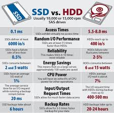 External Hard Drive Comparison Chart Ssd Vs Hdd