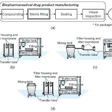 Biopharmaceutical Manufacturing Process Flow Chart A Flowsheet Of A Typical Biopharmaceutical Drug Product