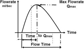 Critical Review Of Uroflowmetry Methods Springerlink