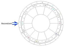 Birth Chart Rectification Life Spirit Connections