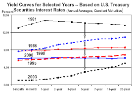 Historical Yield Curve Chart Education What Is A Yield Curve And How Do You Read Them