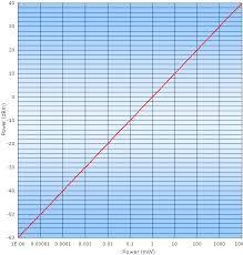 Dbm Vs Watts Chart Mw To Dbm Dbm To Mw Power Conversion Rf Cafe