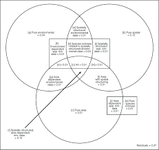 Difference Between Amphibians And Reptiles Venn Diagram Venn Diagram Showing The Partitioning Of Variation In Mammal