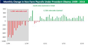 Job Creation Under President Obama Seeking Alpha