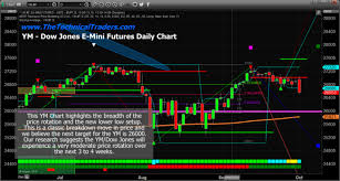 Dow Futures Daily Chart Ag Producers Co Op