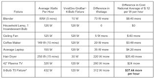 Wattage Use Comparison Chart Vividgro Led Grow Lights