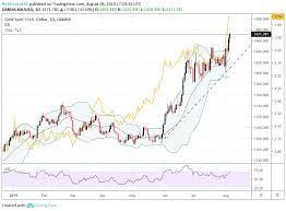 Gold Price Chart Overextended But Bulls Still In Control