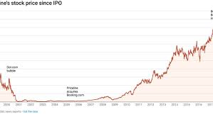 Priceline Stock History Chart Priceline Is Changing Its Name To Booking Holdings Vox